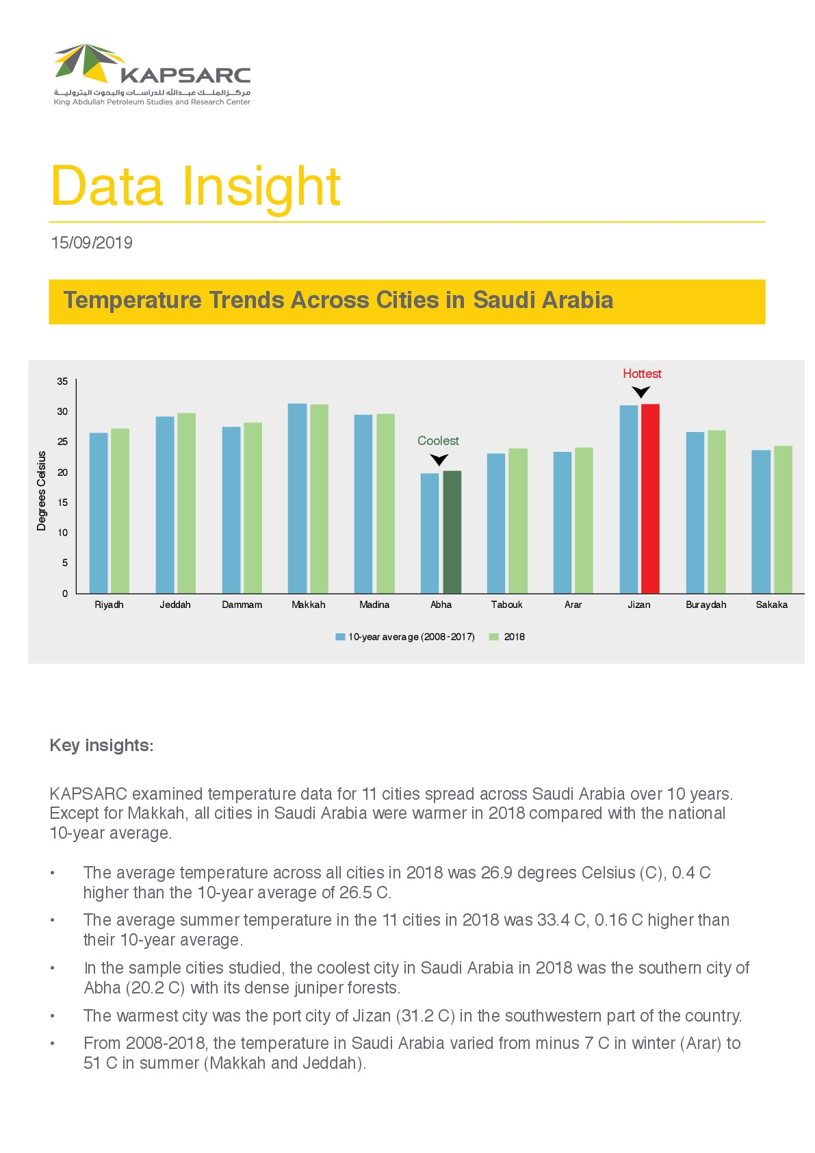 Temperature Trends Across Cities in Saudi Arabia