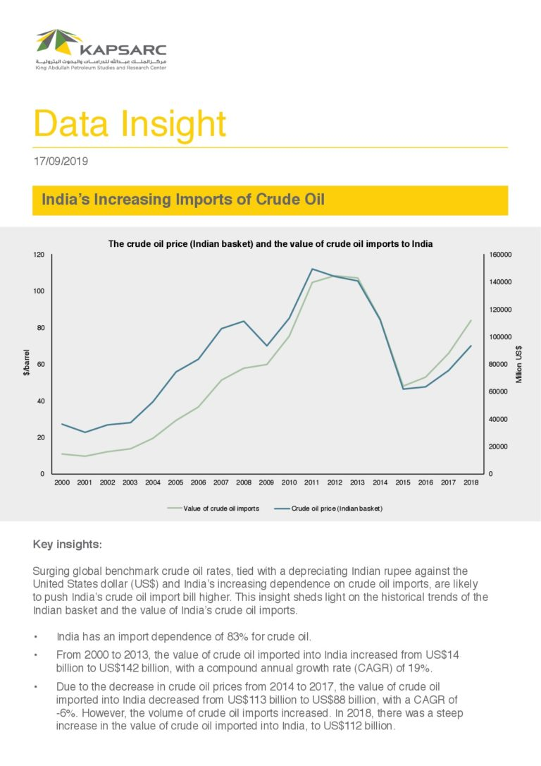India's Increasing Imports of Crude Oil