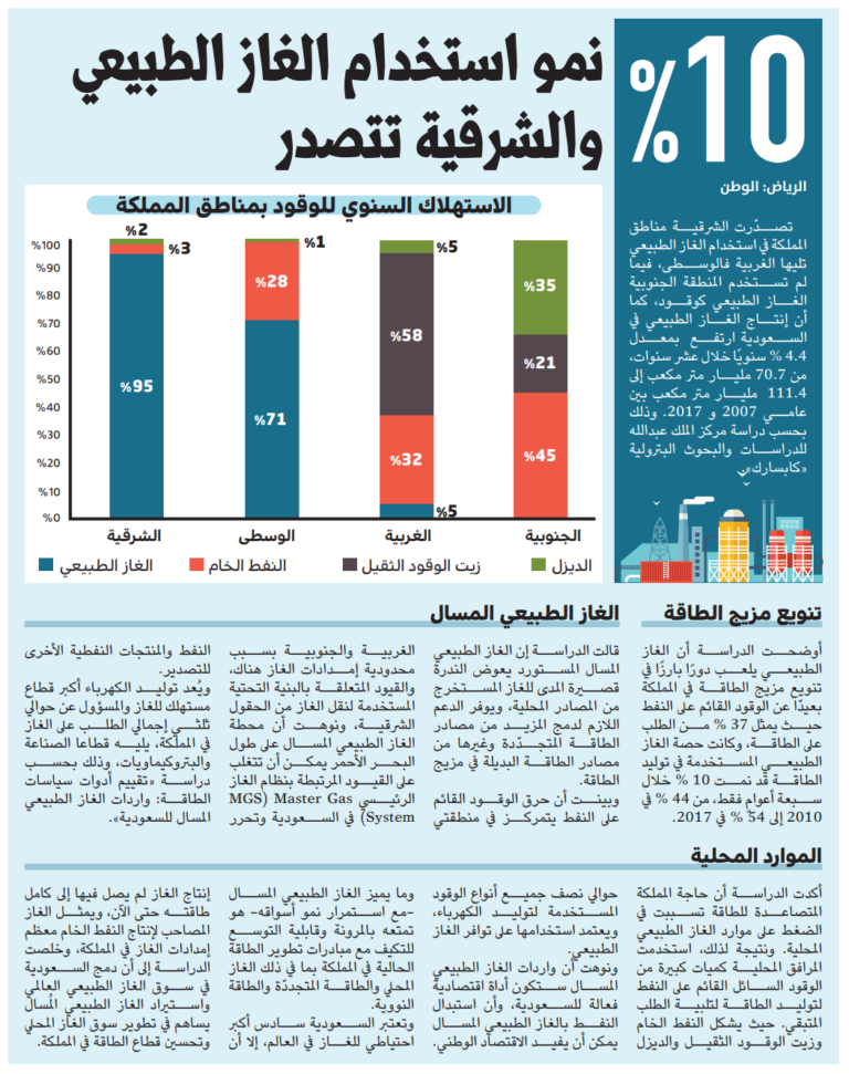 Natural gas consumption growth 10% in the Kingdom: Eastern  Province Ranks Number one