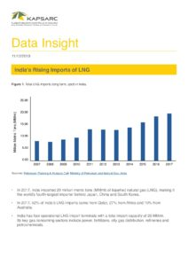 India's Rising Imports of LNG