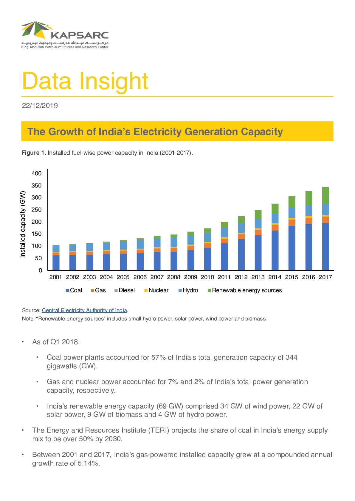 The Growth of India's Electricity Generation Capacity