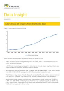 India's Crude Oil Imports From the Middle East