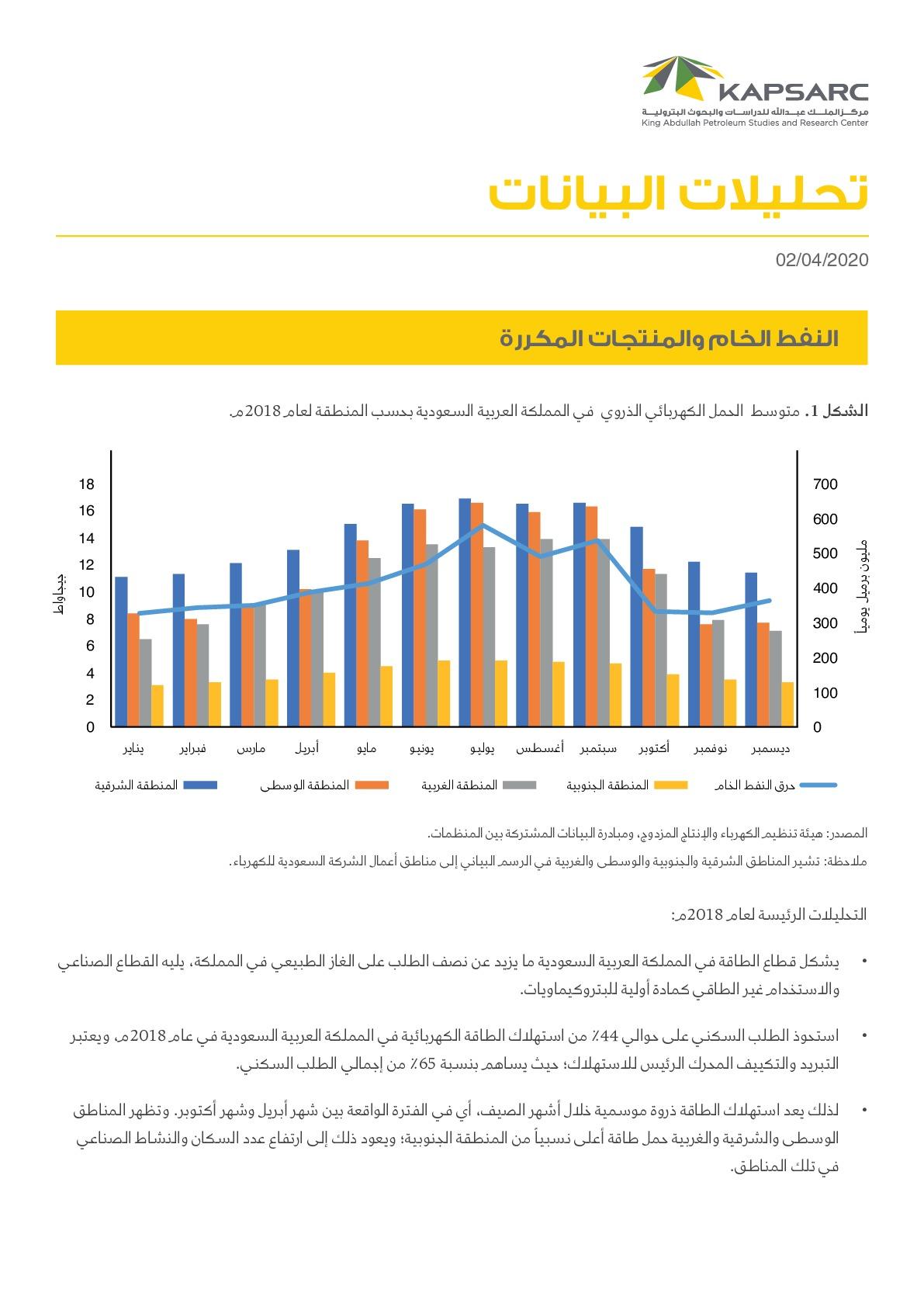 النفط الخام والمنتجات المكررة