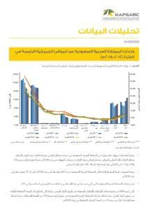 واردات المملكة العربية السعودية عبر الموانئ الجمركية الرئيسة في الفترة ( 2014-2018…