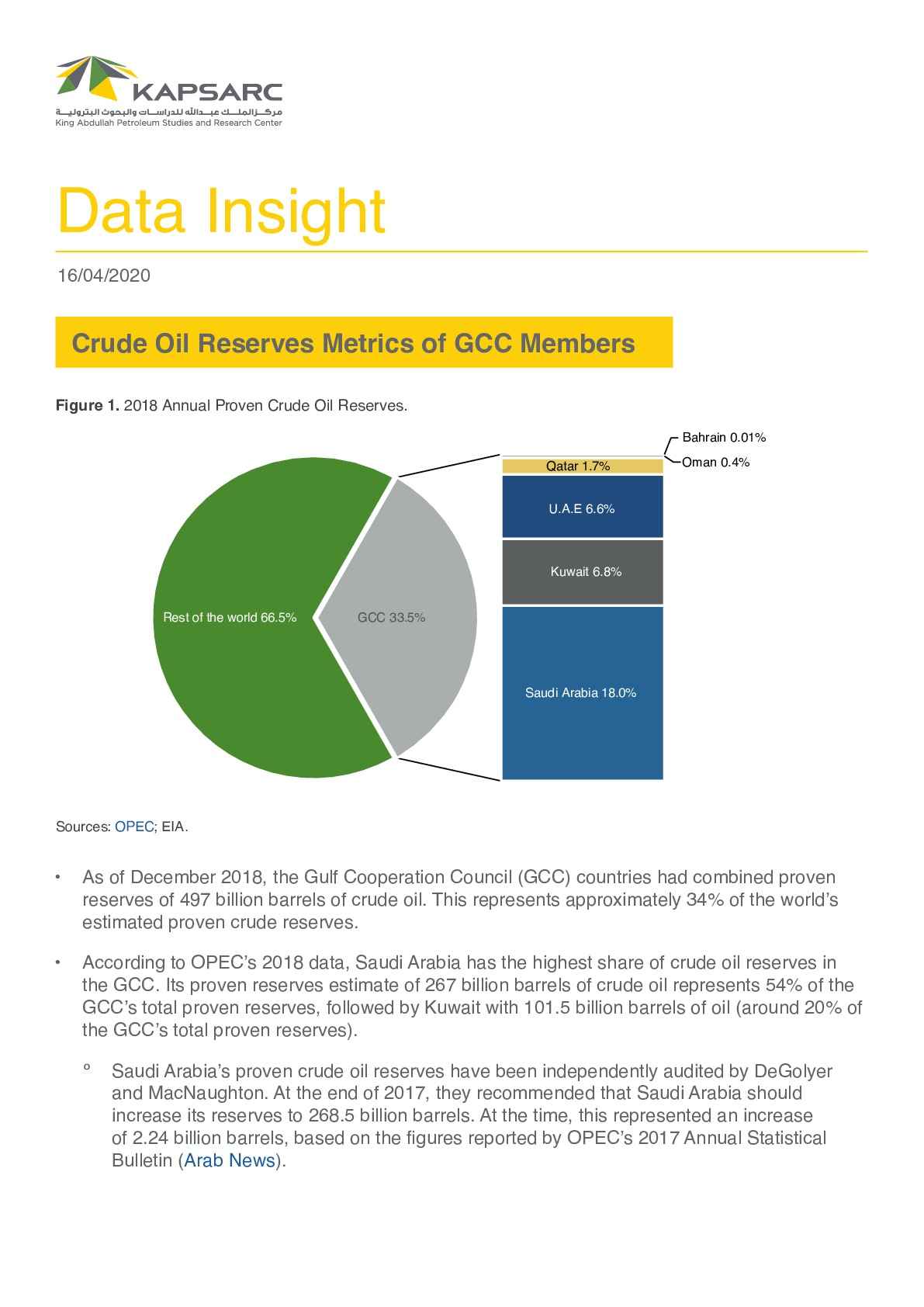 Crude Oil Reserves Metrics of GCC Members