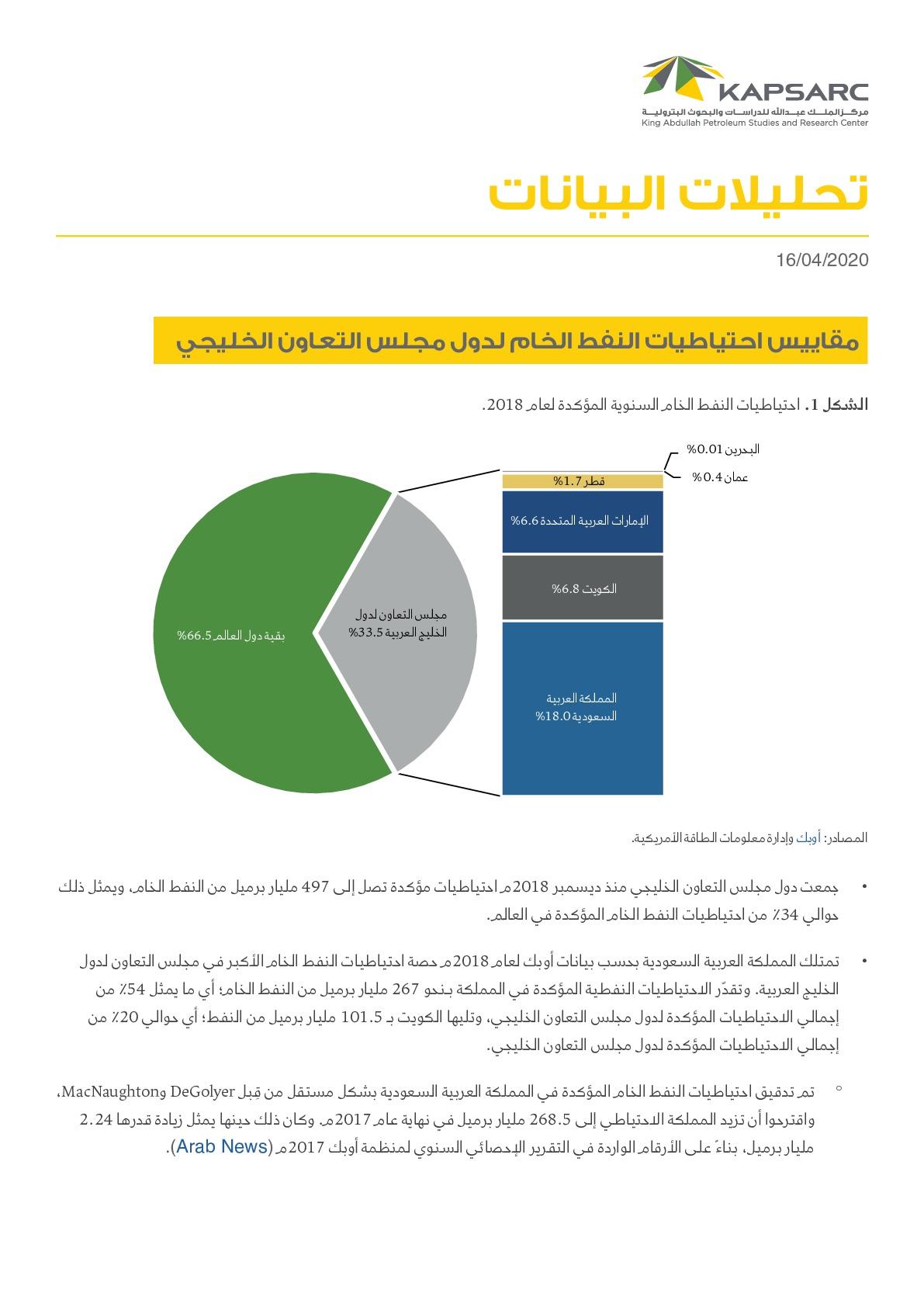 مقاييس احتياطيات النفط الخام لدول مجلس التعاون الخليجي