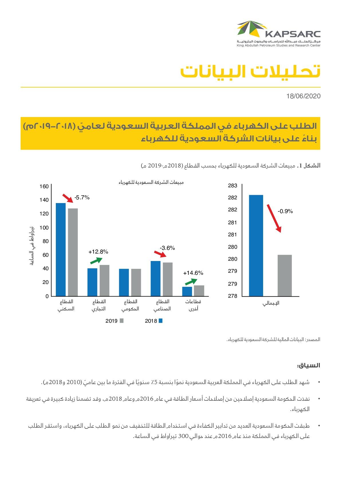الطلب على الكهرباء في المملكة العربية السعودية لعاميّ 2018-2019 بناءً على بيانات الشركة السعودية للكهرباء