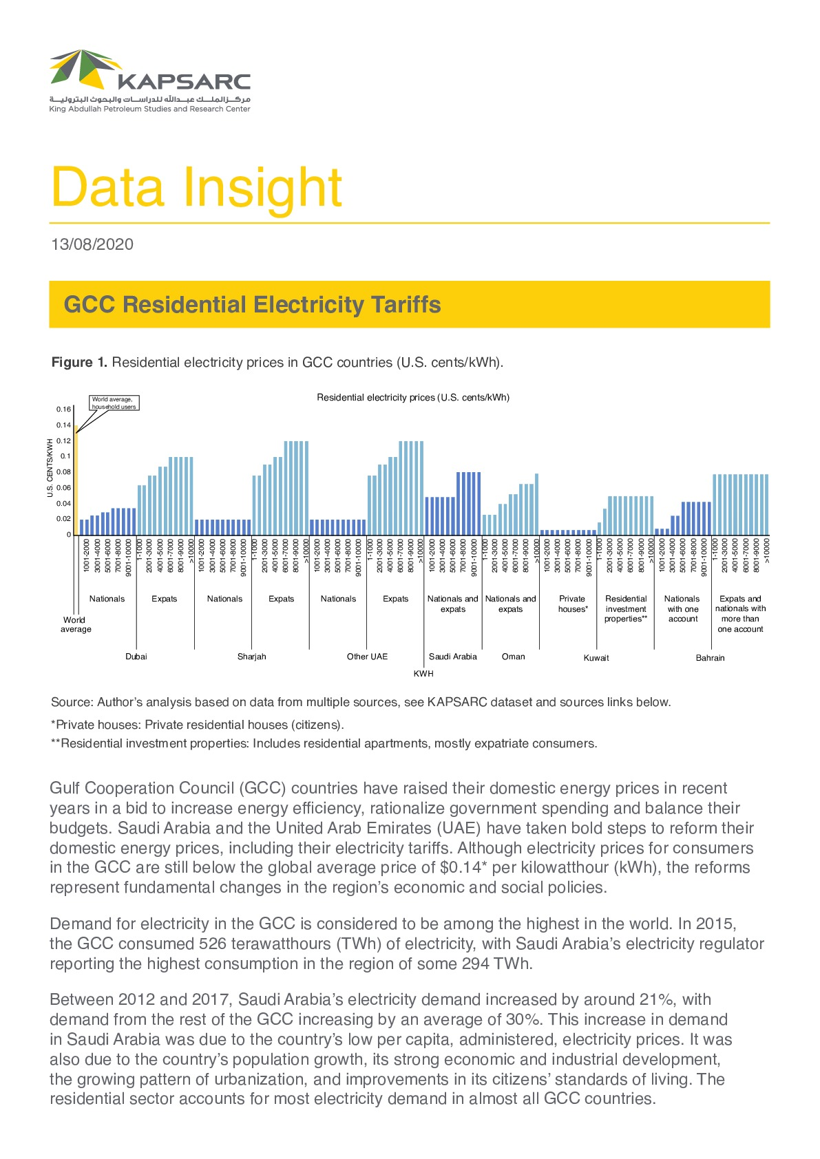 GCC Residential Electricity Tariffs