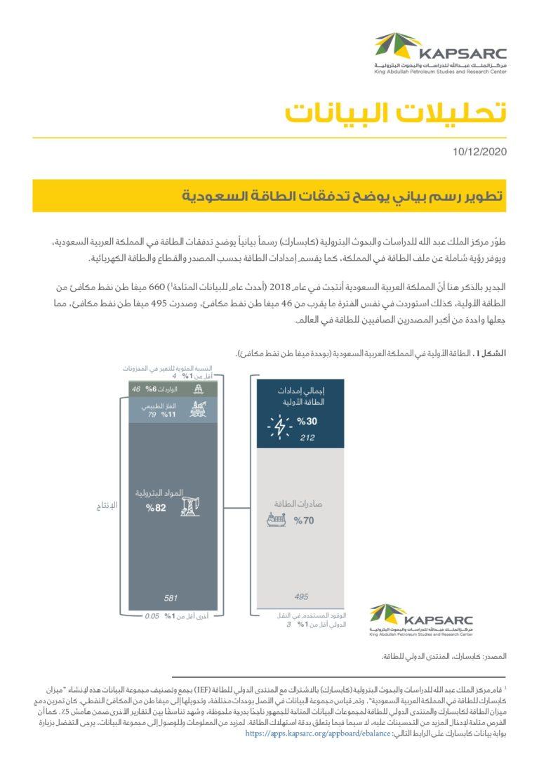 تطوير رسم بياني يوضح تدفقات الطاقة السعودية