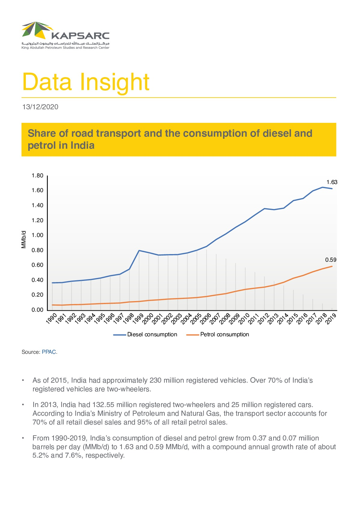 Share of Road Transport and the Consumption of Diesel and Petrol in India