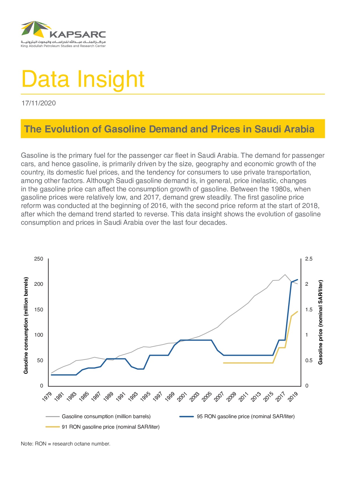 The Evolution of Gasoline Demand and Prices in Saudi Arabia