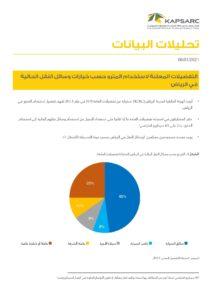 التفضيلات المعلنة لاستخدام المترو حسب خيارات وسائل النقل الحالية في الرياض