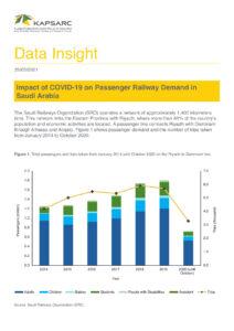 Impact of COVID-19 on Passenger Railway Demand in Saudi Arabia